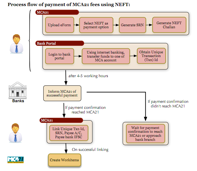 modes of fund transfer