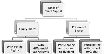 types of shares Types of dividend: there are three common types of dividend that you may hear of cash, stock and extraordinary a cash dividend is what is explained above, a regular payment of your share of a company's profits, paid in cash unless otherwise specified, we will deal here with cash dividends.
