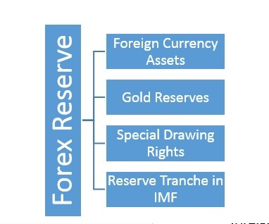 What is the meaning of forex reserves