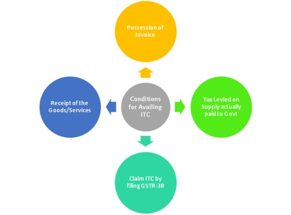 Conditions for availing ITC