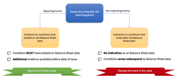 Note 26: Events after the balance sheet date.