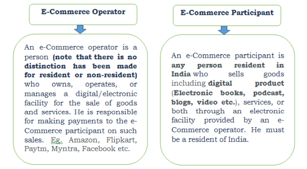 Definition of E-Commerce Operators and Participants
