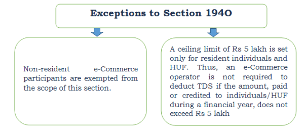 Exceptions to Section 194O