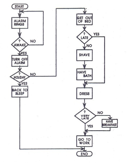 The Best Ever Flow Chart By Icai In Study Material Students Forum