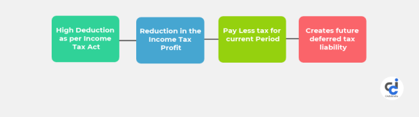 Meaning of Deferred Tax Liability & Asset in Simple Words