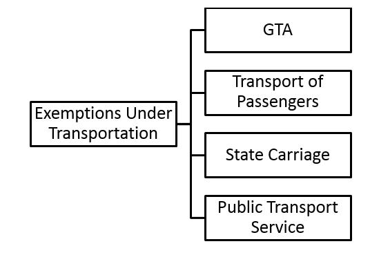 Exemptions under Transportation