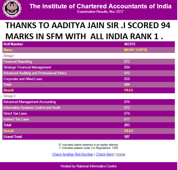 Cfa Salaries In India: Value Of Clearing CFA Level 1