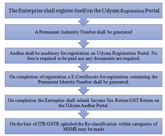 Process of Registration