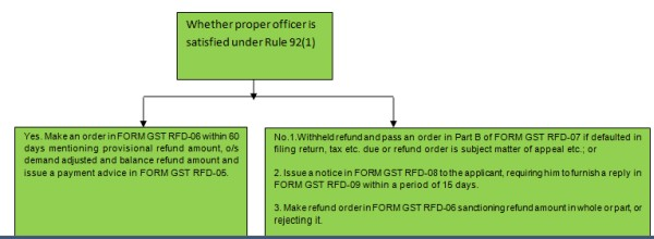 Analysis of Refund Available Under GST and Process Thereof
