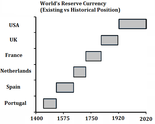 Forex reserves india history