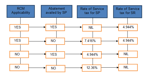 rcm service tax chart 2015 16: Impact of budget changes for rent a cab