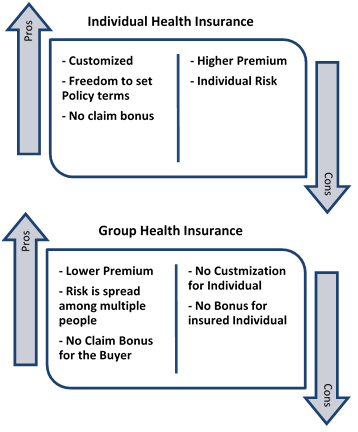 Individual health insurance vs. family floater health ...