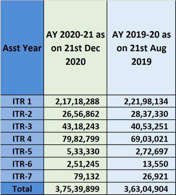 3.75 crore Income Tax Returns for AY 2020-21 filed till 21st Dec 2020