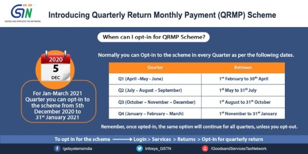 Now taxpayers up to Rs. 5 Cr turnover have the option to file their GSTR-1 and GSTR-3B returns quarterly.