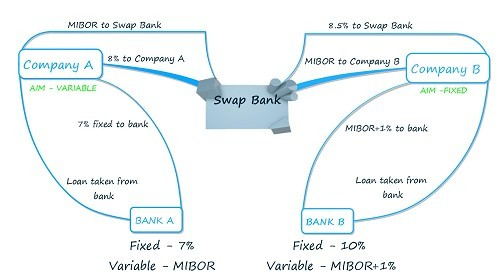 How Interest Rate Swaps Work