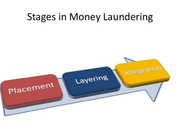 money laundering research papers Research briefings money laundering law this note charts successive phases of uk money laundering regulations and considers their commons briefing papers.
