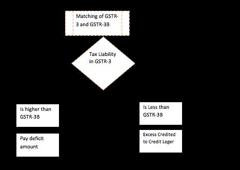 Analysis notification for filing gstr 3b gstr 3 for Table 6 of gstr 3b