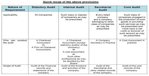 Types of Audits prescribed under the Companies Act, 2013