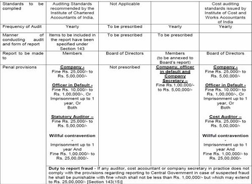 Types Of Audits Prescribed Under The Companies Act 2013