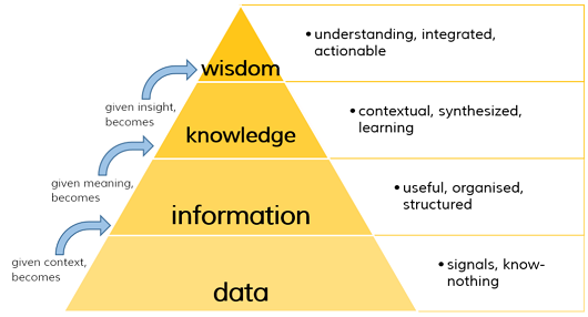 explain the difference between data and information Difference between data, information, and knowledge  clear that all of the  definitions defined by various authors shared a common difference.