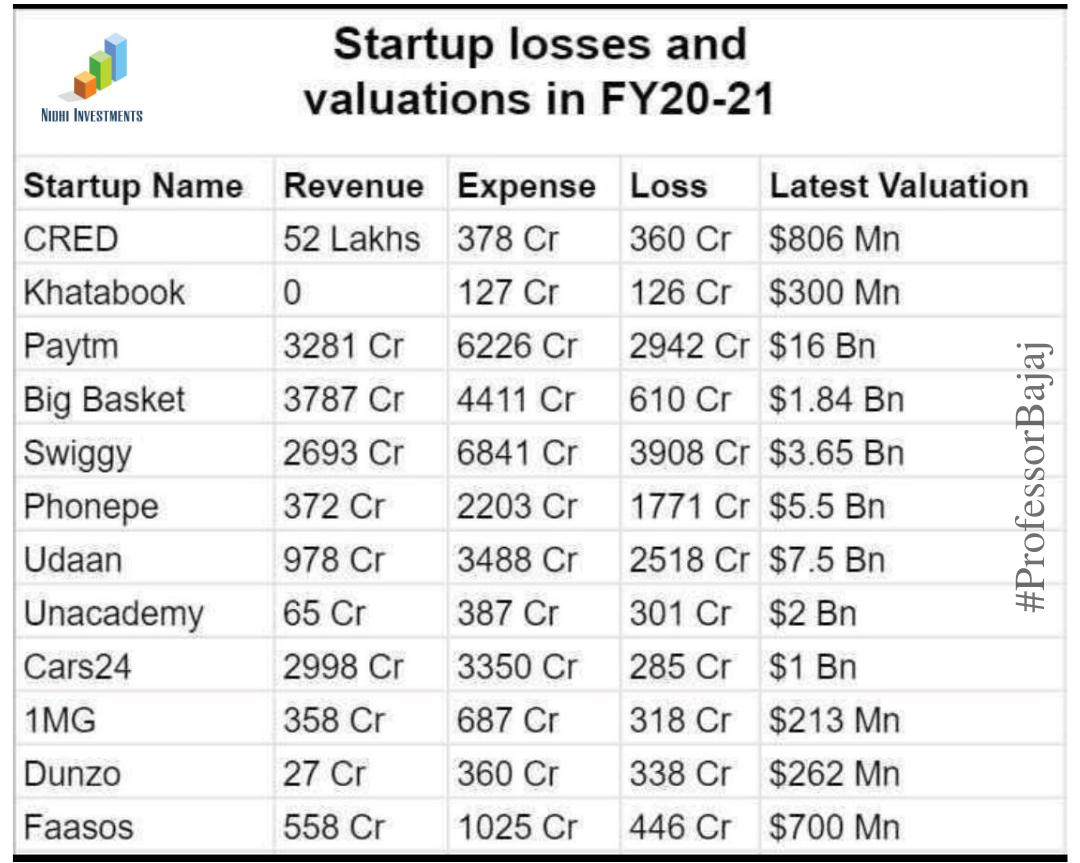 Startup Losses & Valuations FY 20-21