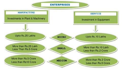 definitions for small and medium enterprises Such information1 almost all sme definitions now employ a small number of thresholds  have set separate thresholds for medium-sized, small and micro-enterprises.