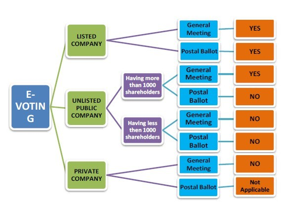 E-voting under Companies Act, Rules and Listing Agreement
