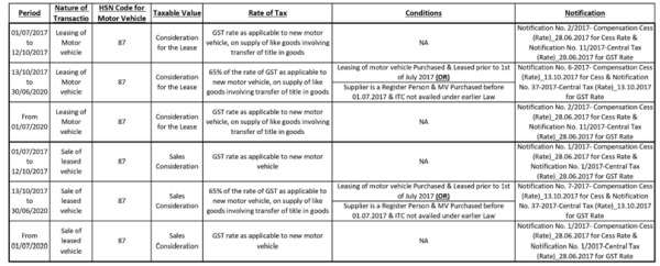 GST Implication to Lessors