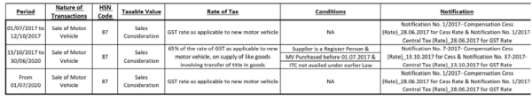 GST Implication to Other than Lessors