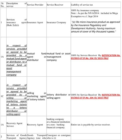 service tax reverse charge mechanism chart pdf 2015 16 pdf: Amendment in reverse charge mechanism by finance bill 2015 and