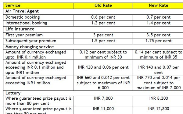 rcm service tax chart 2015 16: Analysis of service tax rate increase from 12 36 to 14