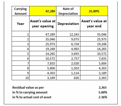 Calendar Year Under Companies Act : Depreciation under companies act