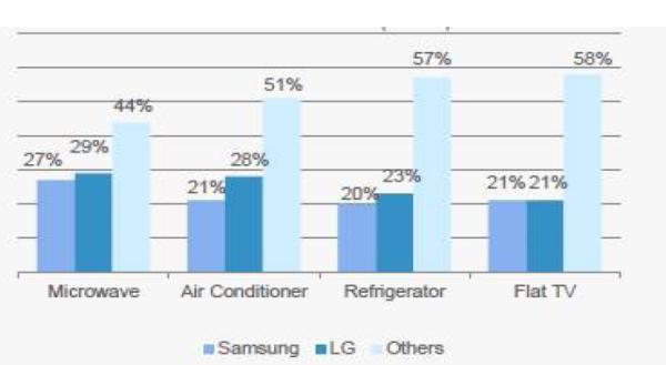 refrigerator market share