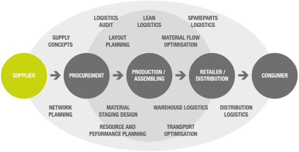 impact of gst on scm The death of supply chain management  potential supply issues as they arise,  calculates the effects of the problem, and either automatically.