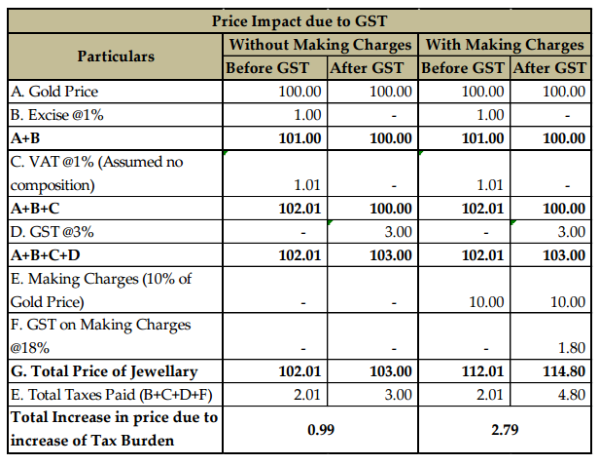 gst impact study for jewellers, Invoice templates