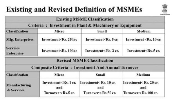 Classification of MSMEs