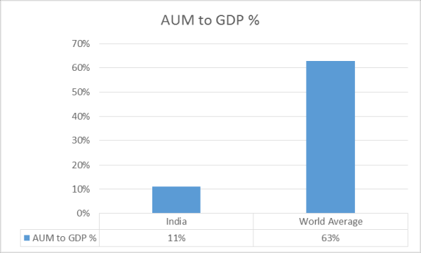 AUM to GDP%
