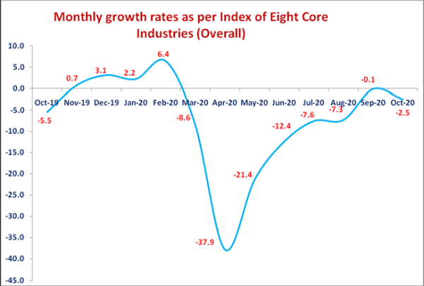 Monthly Growth Rates