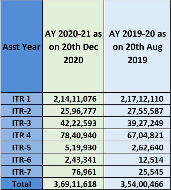 3.69 crore Income Tax Returns for AY 2020-21 filed till 20th Dec 2020