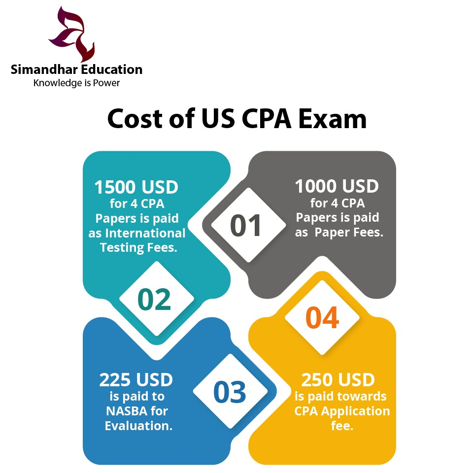 Cost of US CPA Exam