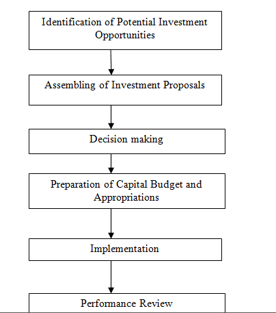 the capital budgeting decision essay The importance of capital budgeting successful performance because capital investment decisions can improve cash capital budgeting essay.